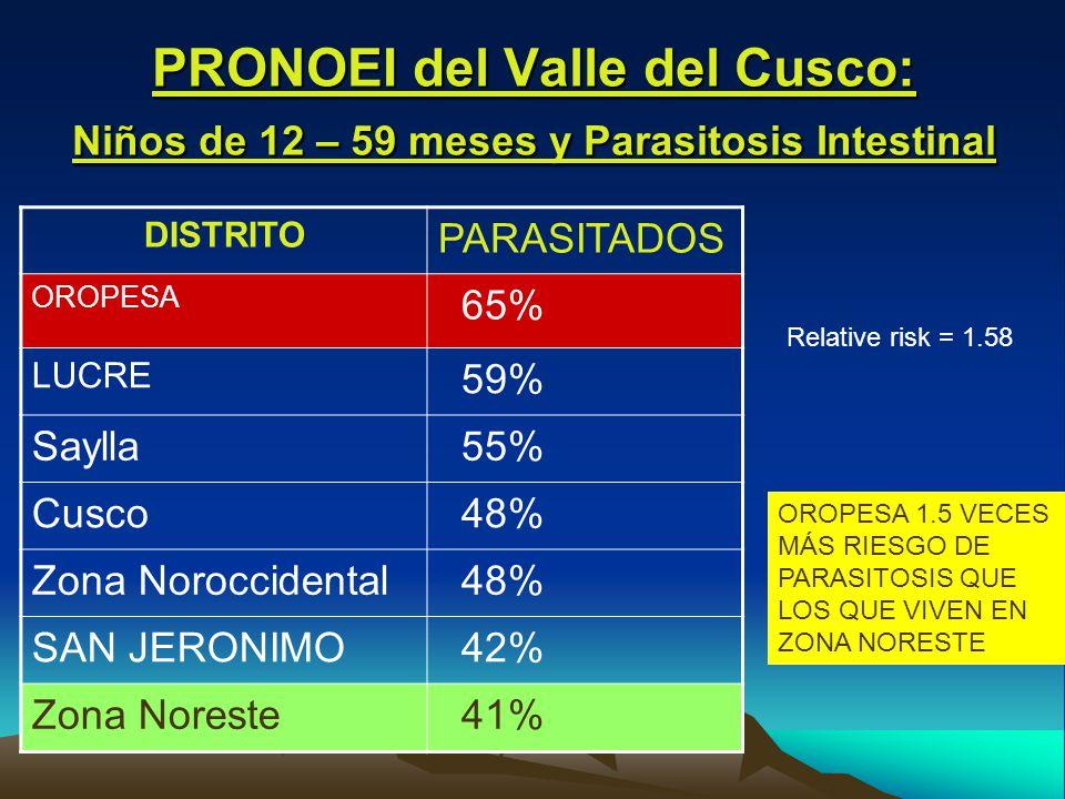 PRONOEI del Valle del Cusco: Niños de 12 – 59 meses y Parasitosis Intestinal DISTRITO PARASITADOS OROPESA 65% LUCRE 59% Saylla 55% Cusco 48% Zona Noroccidental 48% SAN JERONIMO 42% Zona Noreste 41% OROPESA 1.5 VECES MÁS RIESGO DE PARASITOSIS QUE LOS QUE VIVEN EN ZONA NORESTE Relative risk = 1.58