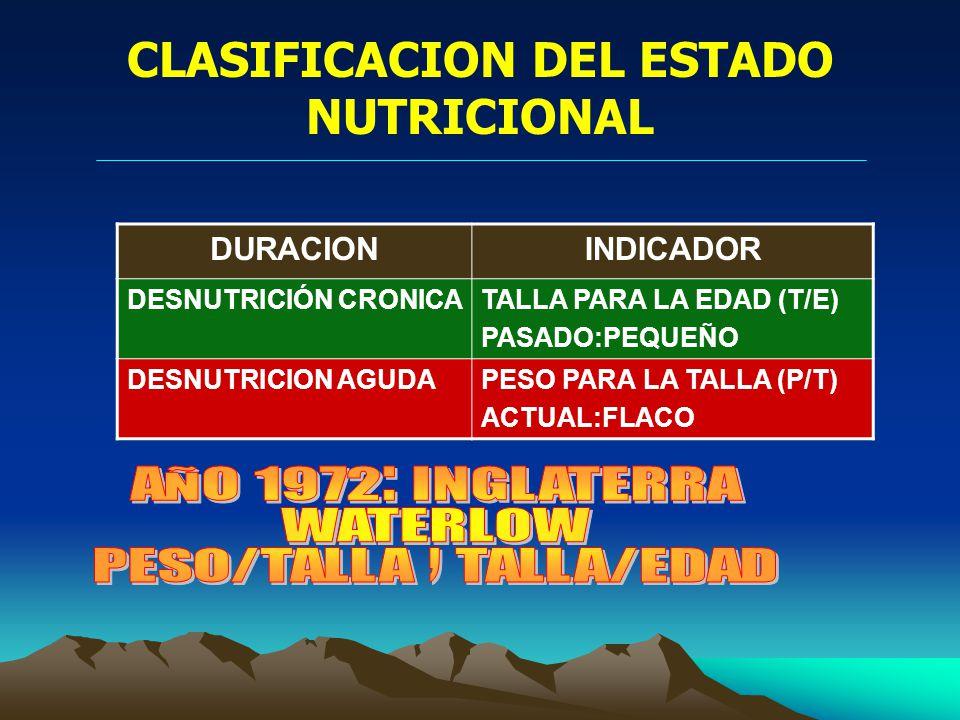CLASIFICACION DEL ESTADO NUTRICIONAL DURACIONINDICADOR DESNUTRICIÓN CRONICATALLA PARA LA EDAD (T/E) PASADO:PEQUEÑO DESNUTRICION AGUDAPESO PARA LA TALLA (P/T) ACTUAL:FLACO