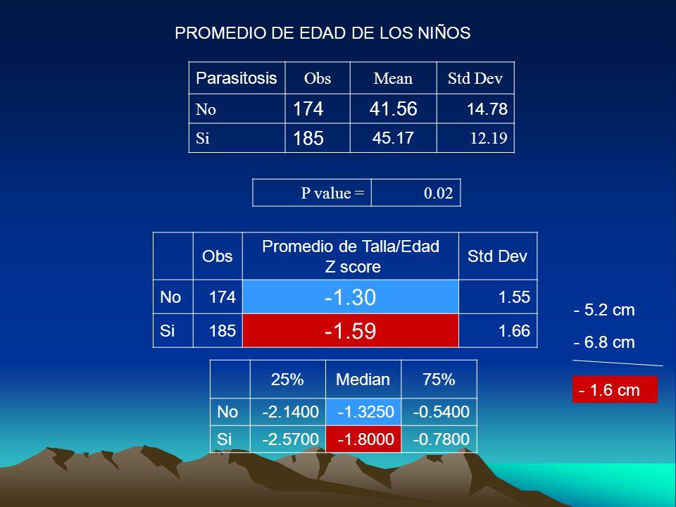 Parasitosis ObsMeanStd Dev No 17441.56 14.78 Si 185 45.17 12.19 P value =0.02 PROMEDIO DE EDAD DE LOS NIÑOS Obs Promedio de Talla/Edad Z score Std Dev No174 -1.30 1.55 Si185 -1.59 1.66 25%Median75% No-2.1400-1.3250-0.5400 Si-2.5700-1.8000-0.7800 - 5.2 cm - 6.8 cm - 1.6 cm