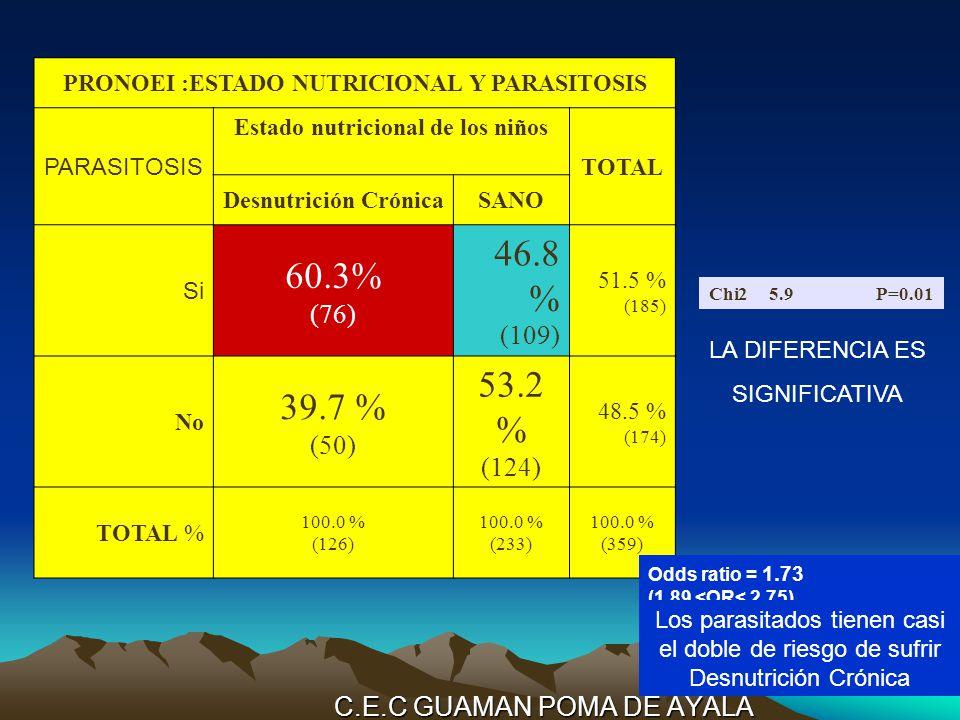 C.E.C GUAMAN POMA DE AYALA PRONOEI :ESTADO NUTRICIONAL Y PARASITOSIS PARASITOSIS Estado nutricional de los niños TOTAL Desnutrición CrónicaSANO Si 60.3% (76) 46.8 % (109) 51.5 % (185) No 39.7 % (50) 53.2 % (124) 48.5 % (174) TOTAL % 100.0 % (126) 100.0 % (233) 100.0 % (359) Chi25.9P=0.01 LA DIFERENCIA ES SIGNIFICATIVA Odds ratio = 1.73 (1.89 <OR< 2.75) Los parasitados tienen casi el doble de riesgo de sufrir Desnutrición Crónica