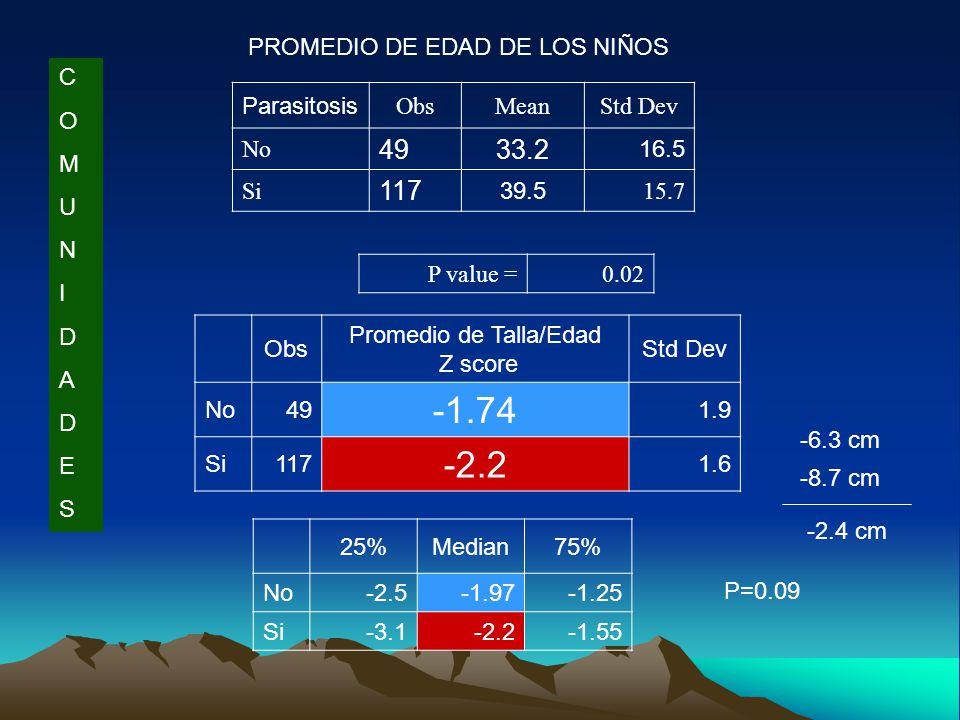 Parasitosis ObsMeanStd Dev No 4933.2 16.5 Si 117 39.5 15.7 P value =0.02 PROMEDIO DE EDAD DE LOS NIÑOS Obs Promedio de Talla/Edad Z score Std Dev No49 -1.74 1.9 Si117 -2.2 1.6 25%Median75% No-2.5-1.97-1.25 Si-3.1-2.2-1.55 P=0.09 COMUNIDADESCOMUNIDADES -6.3 cm -8.7 cm -2.4 cm