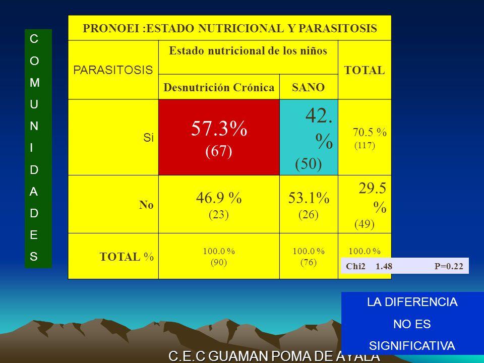 C.E.C GUAMAN POMA DE AYALA PRONOEI :ESTADO NUTRICIONAL Y PARASITOSIS PARASITOSIS Estado nutricional de los niños TOTAL Desnutrición CrónicaSANO Si 57.3% (67) 42.