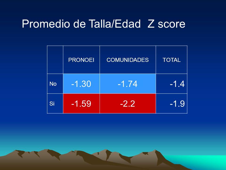 PRONOEICOMUNIDADESTOTAL No -1.30-1.74-1.4 Si -1.59-2.2-1.9 Promedio de Talla/Edad Z score