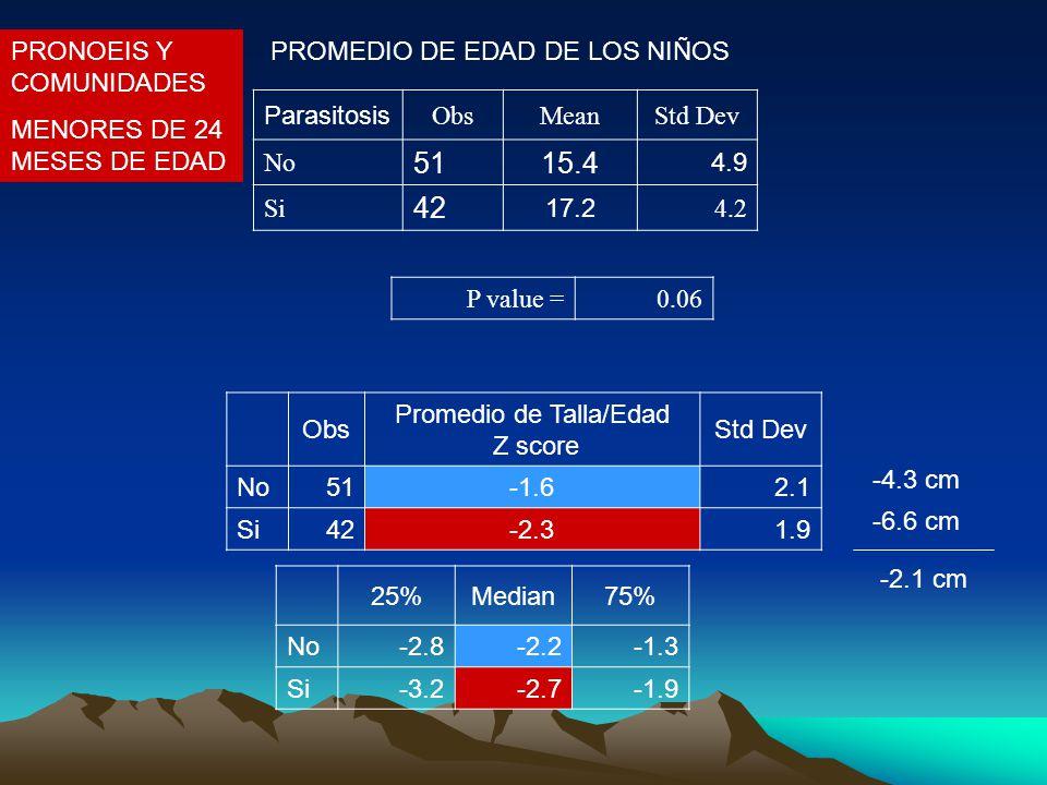 Parasitosis ObsMeanStd Dev No 5115.4 4.9 Si 42 17.2 4.2 P value =0.06 PROMEDIO DE EDAD DE LOS NIÑOS Obs Promedio de Talla/Edad Z score Std Dev No51-1.62.1 Si42-2.31.9 25%Median75% No-2.8-2.2-1.3 Si-3.2-2.7-1.9 -4.3 cm -6.6 cm -2.1 cm PRONOEIS Y COMUNIDADES MENORES DE 24 MESES DE EDAD