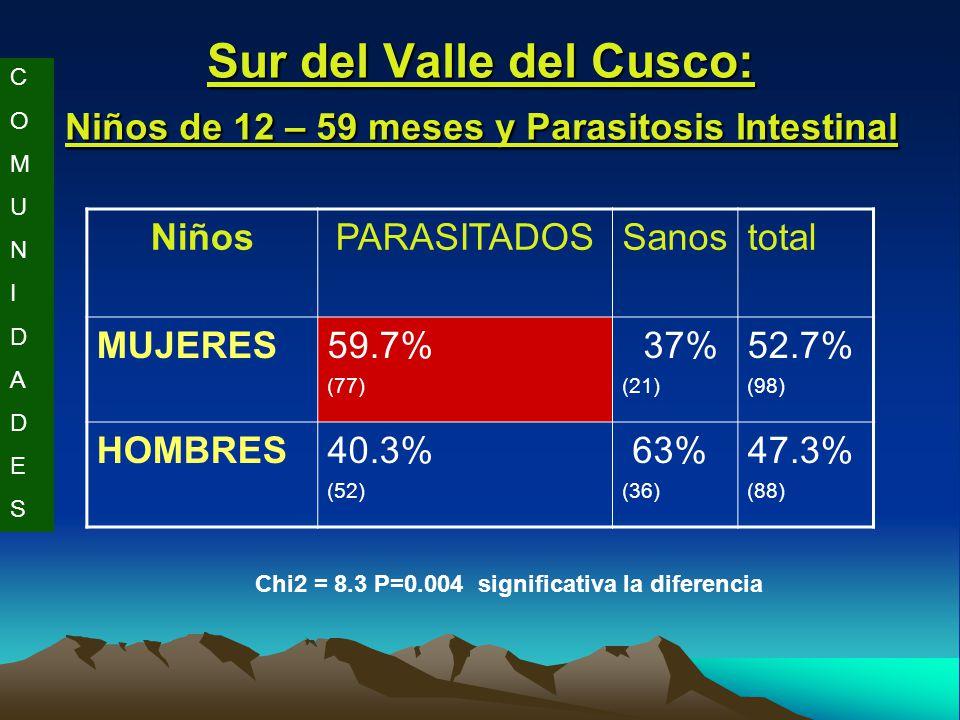 Sur del Valle del Cusco: Niños de 12 – 59 meses y Parasitosis Intestinal NiñosPARASITADOSSanostotal MUJERES59.7% (77) 37% (21) 52.7% (98) HOMBRES40.3% (52) 63% (36) 47.3% (88) Chi2 = 8.3 P=0.004 significativa la diferencia COMUNIDADESCOMUNIDADES
