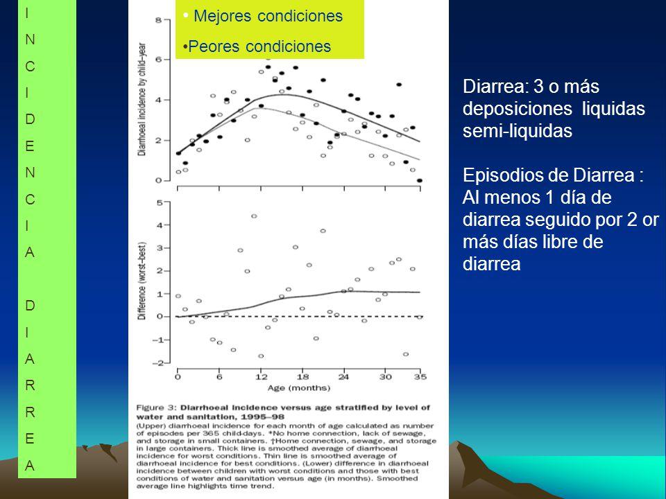 Mejores condiciones Peores condiciones INCIDENCIADIARREAINCIDENCIADIARREA Diarrea: 3 o más deposiciones liquidas semi-liquidas Episodios de Diarrea : Al menos 1 día de diarrea seguido por 2 or más días libre de diarrea