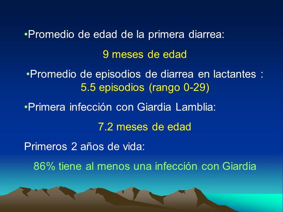 Promedio de edad de la primera diarrea: 9 meses de edad Promedio de episodios de diarrea en lactantes : 5.5 episodios (rango 0-29) Primera infección con Giardia Lamblia: 7.2 meses de edad Primeros 2 años de vida: 86% tiene al menos una infección con Giardia