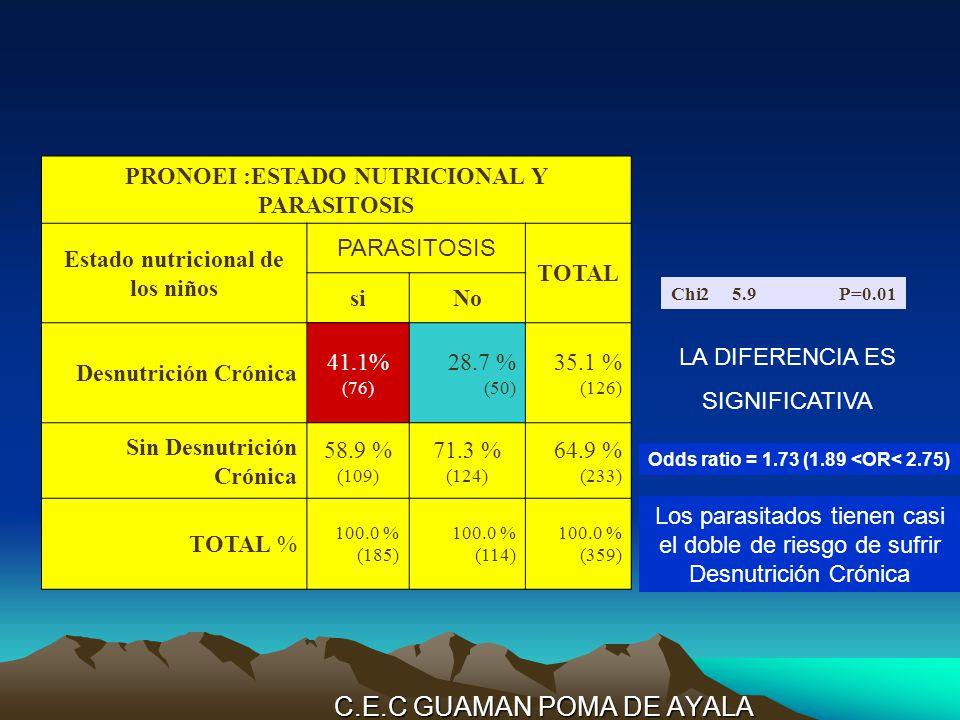 C.E.C GUAMAN POMA DE AYALA PRONOEI :ESTADO NUTRICIONAL Y PARASITOSIS Estado nutricional de los niños PARASITOSIS TOTAL siNo Desnutrición Crónica 41.1% (76) 28.7 % (50) 35.1 % (126) Sin Desnutrición Crónica 58.9 % (109) 71.3 % (124) 64.9 % (233) TOTAL % 100.0 % (185) 100.0 % (114) 100.0 % (359) Chi25.9P=0.01 LA DIFERENCIA ES SIGNIFICATIVA Odds ratio = 1.73 (1.89 <OR< 2.75) Los parasitados tienen casi el doble de riesgo de sufrir Desnutrición Crónica