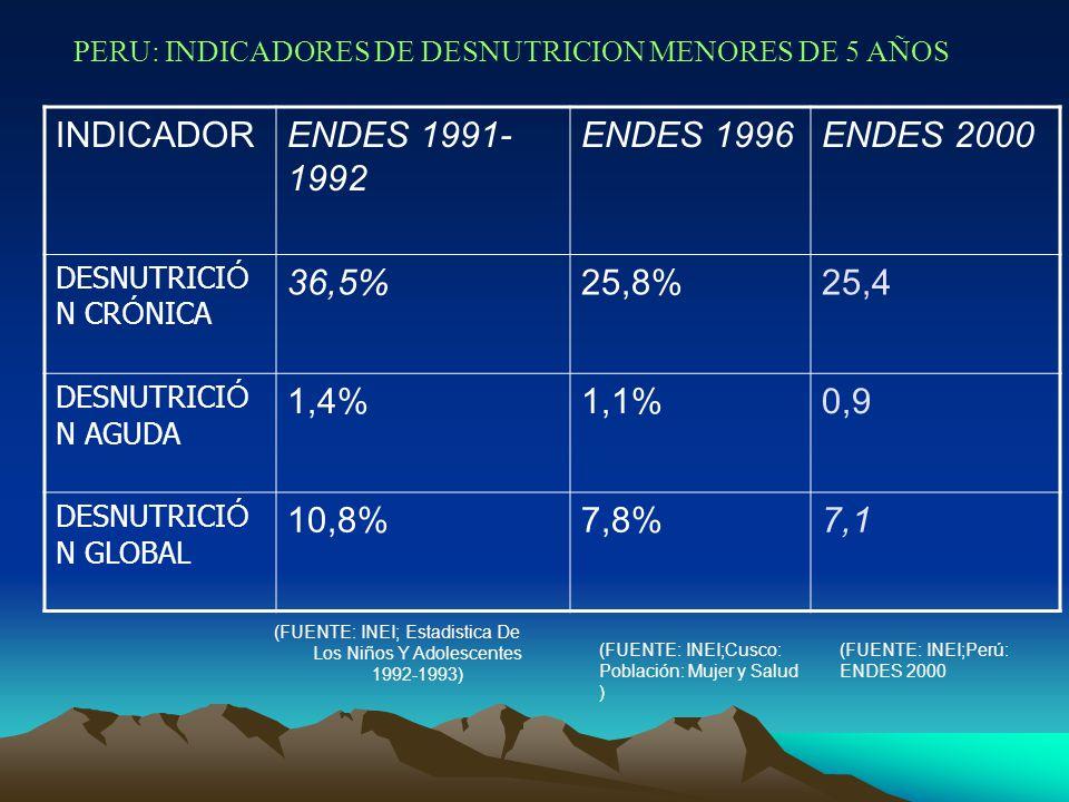(FUENTE: INEI; Estadistica De Los Niños Y Adolescentes 1992-1993) (FUENTE: INEI;Cusco: Población: Mujer y Salud ) INDICADORENDES 1991- 1992 ENDES 1996ENDES 2000 DESNUTRICI Ó N CR Ó NICA 36,5%25,8%25,4 DESNUTRICI Ó N AGUDA 1,4%1,1%0,9 DESNUTRICI Ó N GLOBAL 10,8%7,8%7,1 (FUENTE: INEI;Perú: ENDES 2000 PERU: INDICADORES DE DESNUTRICION MENORES DE 5 AÑOS