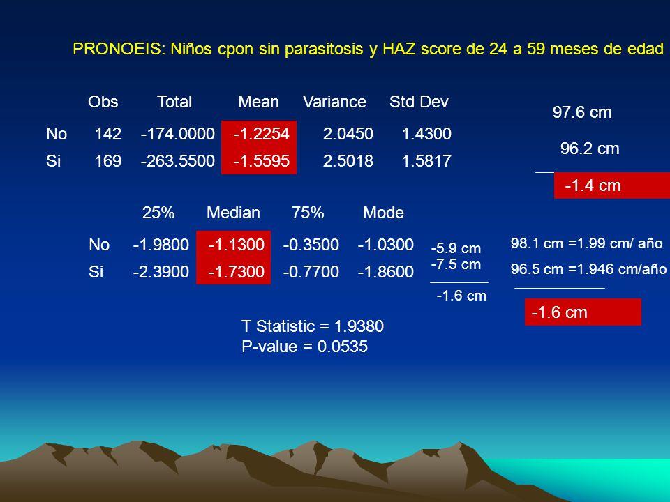ObsTotalMeanVarianceStd Dev No142-174.0000-1.22542.04501.4300 Si169-263.5500-1.55952.50181.5817 25%Median75%Mode No-1.9800-1.1300-0.3500-1.0300 Si-2.3900-1.7300-0.7700-1.8600 T Statistic = 1.9380 P-value = 0.0535 PRONOEIS: Niños cpon sin parasitosis y HAZ score de 24 a 59 meses de edad 97.6 cm 96.2 cm -1.4 cm 98.1 cm =1.99 cm/ año 96.5 cm =1.946 cm/año -1.6 cm -5.9 cm -7.5 cm -1.6 cm