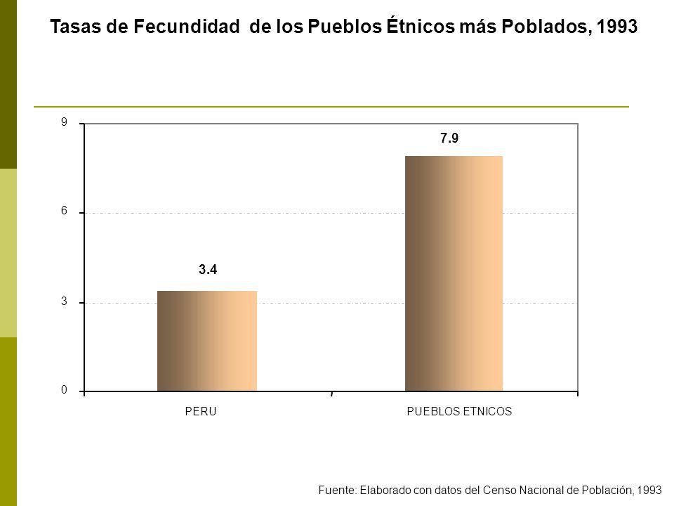 Tasas de Fecundidad de los Pueblos Étnicos más Poblados, 1993 3.4 7.9 0 3 6 9 PERUPUEBLOS ETNICOS Fuente: Elaborado con datos del Censo Nacional de Población, 1993