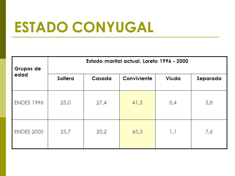 ESTADO CONYUGAL Grupos de edad Estado marital actual, Loreto 1996 - 2000 SolteraCasadaConvivienteViudaSeparada ENDES 199625,027,441,30,45,8 ENDES 200025,720,245,31,17,6