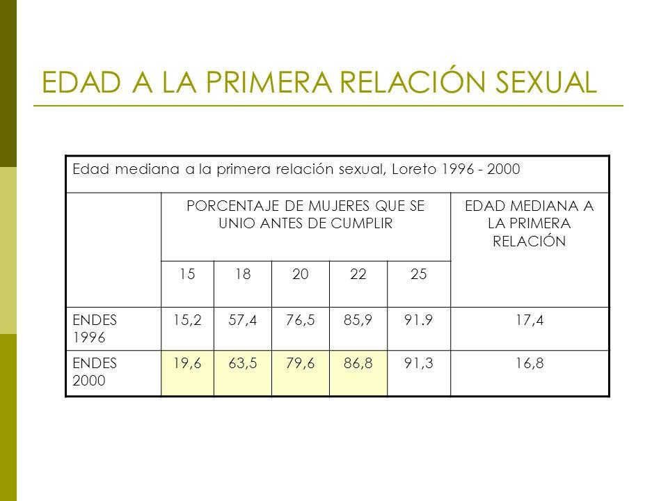 EDAD A LA PRIMERA RELACIÓN SEXUAL Edad mediana a la primera relación sexual, Loreto 1996 - 2000 PORCENTAJE DE MUJERES QUE SE UNIO ANTES DE CUMPLIR EDAD MEDIANA A LA PRIMERA RELACIÓN 1518202225 ENDES 1996 15,257,476,585,991.917,4 ENDES 2000 19,663,579,686,891,316,8