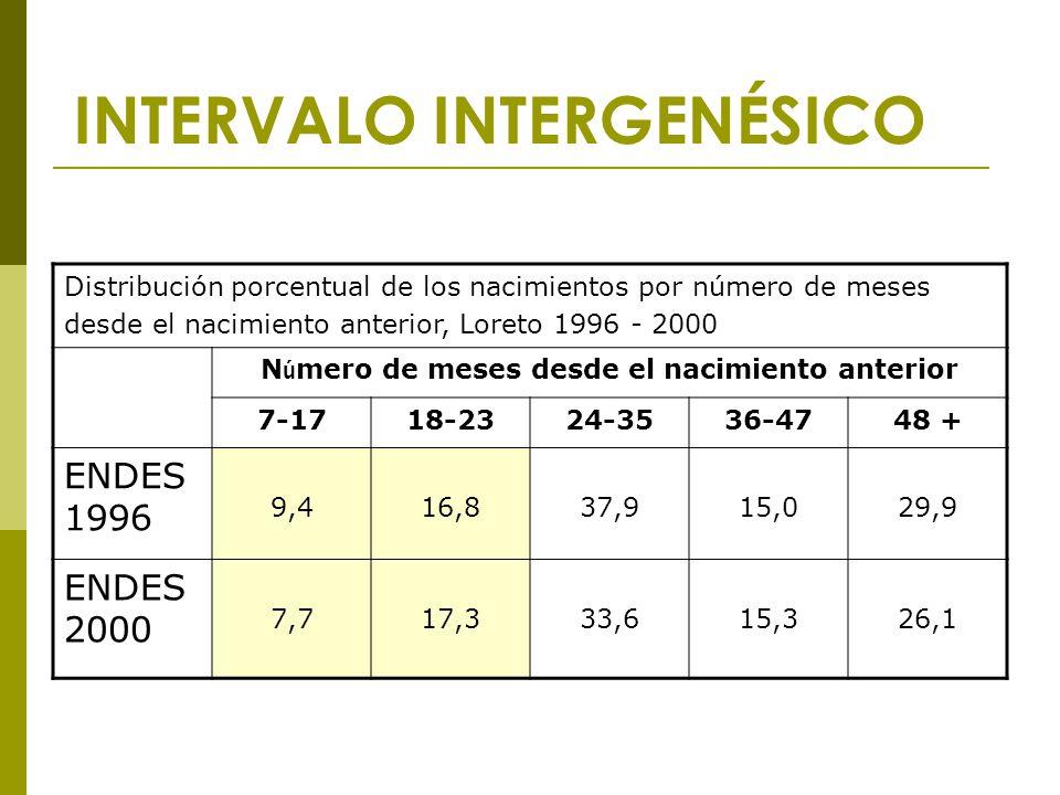 INTERVALO INTERGENÉSICO Distribución porcentual de los nacimientos por número de meses desde el nacimiento anterior, Loreto 1996 - 2000 N ú mero de meses desde el nacimiento anterior 7-1718-2324-3536-4748 + ENDES 1996 9,416,837,915,029,9 ENDES 2000 7,717,333,615,326,1