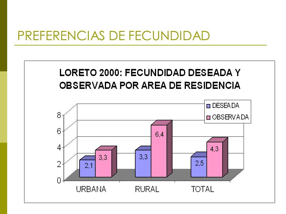 PREFERENCIAS DE FECUNDIDAD