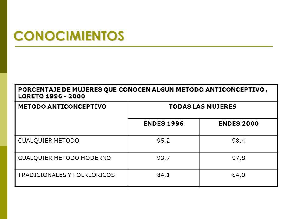 CONOCIMIENTOS PORCENTAJE DE MUJERES QUE CONOCEN ALGUN METODO ANTICONCEPTIVO, LORETO 1996 - 2000 METODO ANTICONCEPTIVOTODAS LAS MUJERES ENDES 1996ENDES 2000 CUALQUIER METODO95,298,4 CUALQUIER METODO MODERNO93,797,8 TRADICIONALES Y FOLKLÓRICOS84,184,0