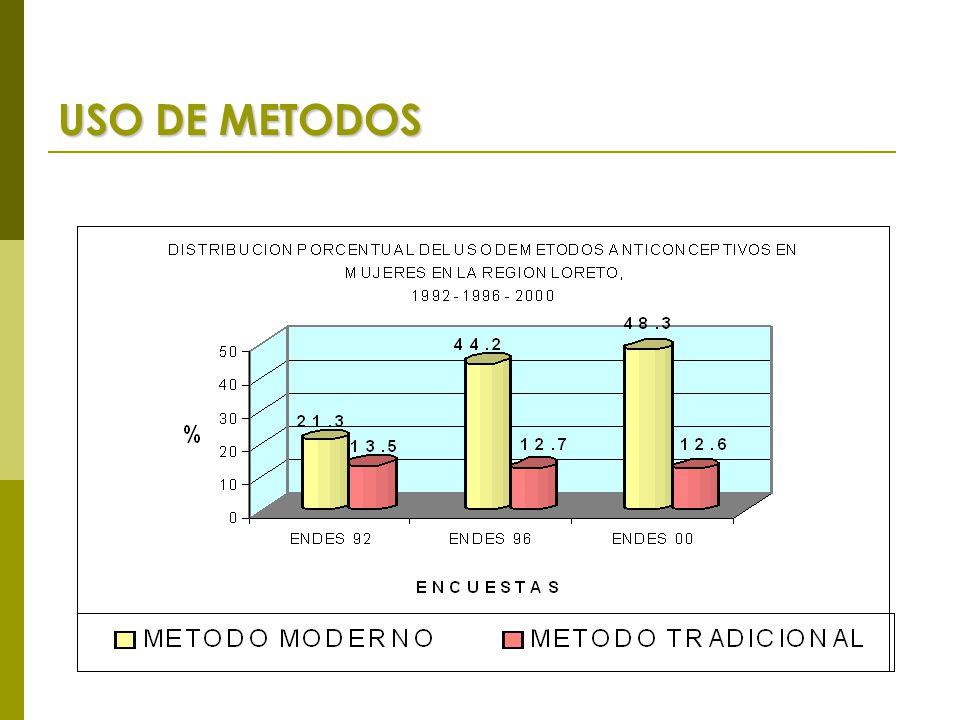 USO DE METODOS