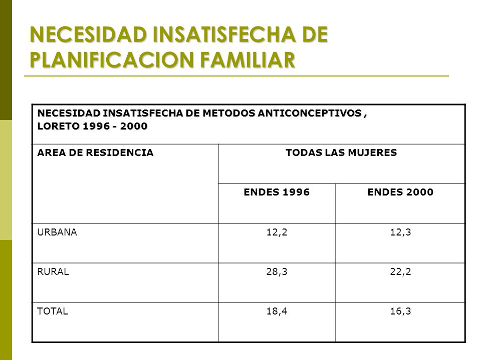 NECESIDAD INSATISFECHA DE PLANIFICACION FAMILIAR NECESIDAD INSATISFECHA DE METODOS ANTICONCEPTIVOS, LORETO 1996 - 2000 AREA DE RESIDENCIATODAS LAS MUJERES ENDES 1996ENDES 2000 URBANA12,212,3 RURAL28,322,2 TOTAL18,416,3
