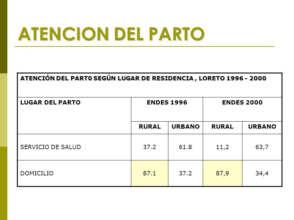 ATENCION DEL PARTO ATENCIÓN DEL PART0 SEGÚN LUGAR DE RESIDENCIA, LORETO 1996 - 2000 LUGAR DEL PARTOENDES 1996ENDES 2000 RURALURBANORURALURBANO SERVICIO DE SALUD37.261.811,263,7 DOMICILIO87.137.287,934,4