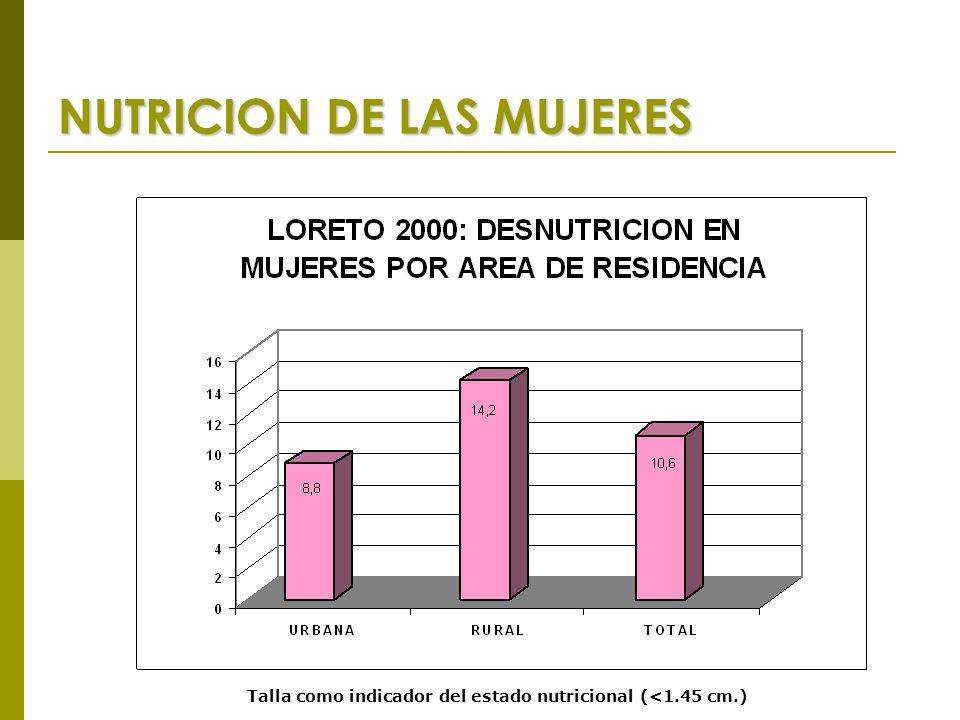 NUTRICION DE LAS MUJERES Talla como indicador del estado nutricional (<1.45 cm.)