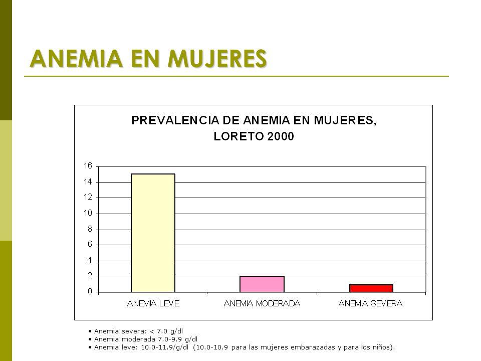 ANEMIA EN MUJERES Anemia severa: < 7.0 g/dl Anemia moderada 7.0-9.9 g/dl Anemia leve: 10.0-11.9/g/dl (10.0-10.9 para las mujeres embarazadas y para los niños).