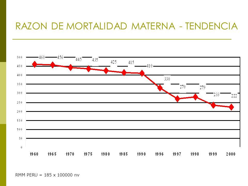 RAZON DE MORTALIDAD MATERNA - TENDENCIA RMM PERU = 185 x 100000 nv