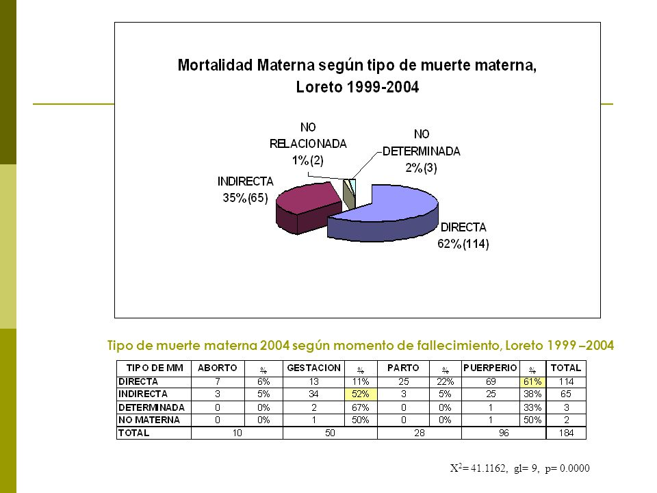 Tipo de muerte materna 2004 según momento de fallecimiento, Loreto 1999 –2004 X 2 = 41.1162, gl= 9, p= 0.0000