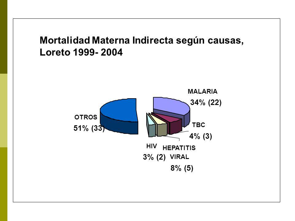 Mortalidad Materna Indirecta según causas, Loreto 1999- 2004 HIV 3% (2) OTROS 51% (33) HEPATITIS VIRAL 8% (5) MALARIA 34% (22) TBC 4% (3)