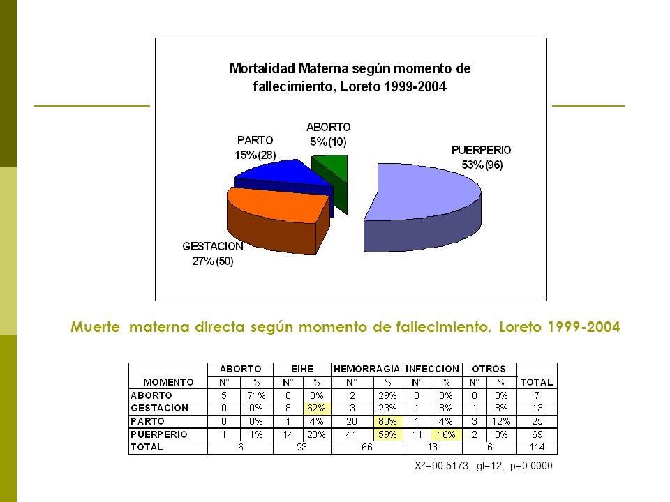 X 2 =90.5173, gl=12, p=0.0000 Muerte materna directa según momento de fallecimiento, Loreto 1999-2004