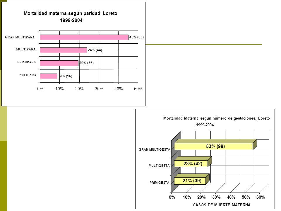 Mortalidad materna según paridad, Loreto 1999-2004 45% (83) 24% (44) 20% (36) 9% (16) 0%10%20%30%40%50% NULIPARA PRIMIPARA MULTIPARA GRAN MULTIPARA 21% (39) 23% (42) 53% (98) 0%10%20%30%40%50%60% CASOS DE MUERTE MATERNA PRIMIGESTA MULTIGESTA GRAN MULTIGESTA Mortalidad Materna según número de gestaciones, Loreto 1999-2004