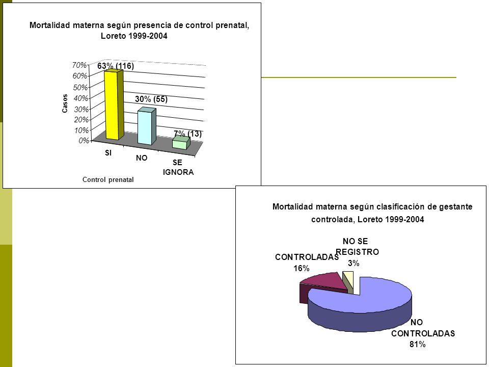 SI NO SE IGNORA 63% (116) 30% (55) 7% (13) 0% 10% 20% 30% 40% 50% 60% 70% Casos Control prenatal Mortalidad materna según presencia de control prenatal, Loreto 1999-2004 Mortalidad materna según clasificación de gestante controlada, Loreto 1999-2004 NO SE REGISTRO 3% CONTROLADAS 16% NO CONTROLADAS 81%
