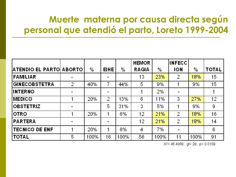 Muerte materna por causa directa según personal que atendió el parto, Loreto 1999-2004 X 2 = 46.4069, gl= 28, p= 0.0158