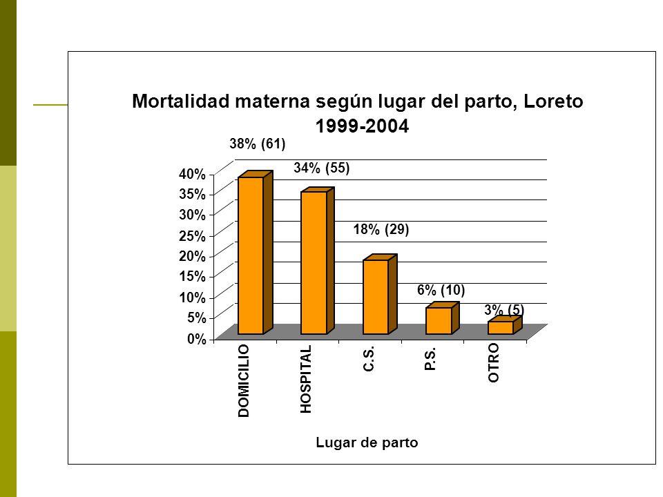 38% (61) 34% (55) 18% (29) 6% (10) 3% (5) 0% 5% 10% 15% 20% 25% 30% 35% 40% DOMICILIO HOSPITAL C.S.