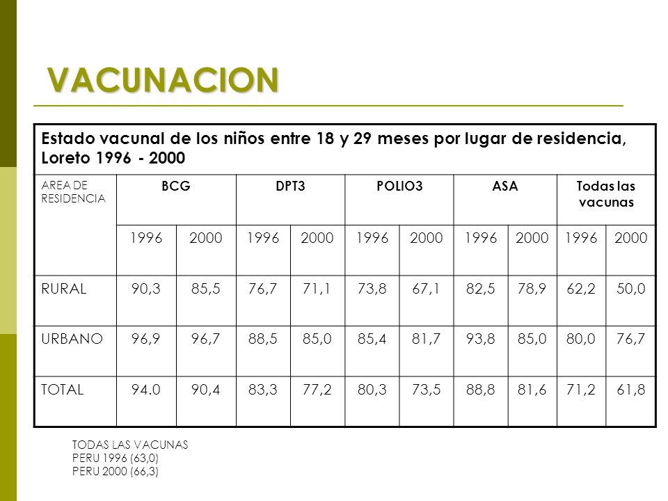 VACUNACION Estado vacunal de los niños entre 18 y 29 meses por lugar de residencia, Loreto 1996 - 2000 AREA DE RESIDENCIA BCGDPT3POLIO3ASATodas las vacunas 1996200019962000199620001996200019962000 RURAL90,385,576,771,173,867,182,578,962,250,0 URBANO96,996,788,585,085,481,793,885,080,076,7 TOTAL94.090,483,377,280,373,588,881,671,261,8 TODAS LAS VACUNAS PERU 1996 (63,0) PERU 2000 (66,3)