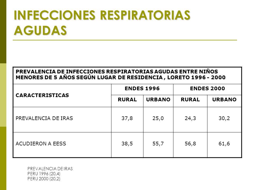 INFECCIONES RESPIRATORIAS AGUDAS PREVALENCIA DE INFECCIONES RESPIRATORIAS AGUDAS ENTRE NIÑOS MENORES DE 5 AÑOS SEGÚN LUGAR DE RESIDENCIA, LORETO 1996 - 2000 CARACTERISTICAS ENDES 1996ENDES 2000 RURALURBANORURALURBANO PREVALENCIA DE IRAS37,825,024,330,2 ACUDIERON A EESS38,555,756,861,6 PREVALENCIA DE IRAS PERU 1996 (20,4) PERU 2000 (20,2)