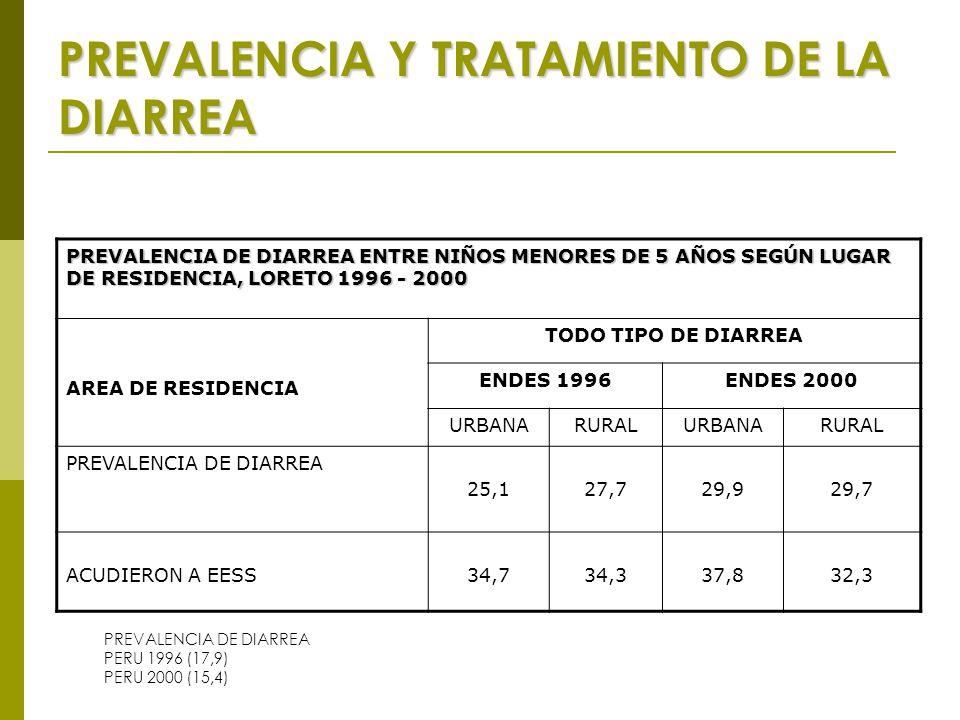 PREVALENCIA Y TRATAMIENTO DE LA DIARREA PREVALENCIA DE DIARREA ENTRE NIÑOS MENORES DE 5 AÑOS SEGÚN LUGAR DE RESIDENCIA, LORETO 1996 - 2000 AREA DE RESIDENCIA TODO TIPO DE DIARREA ENDES 1996ENDES 2000 URBANARURALURBANARURAL PREVALENCIA DE DIARREA 25,127,729,929,7 ACUDIERON A EESS34,7 34,337,832,3 PREVALENCIA DE DIARREA PERU 1996 (17,9) PERU 2000 (15,4)