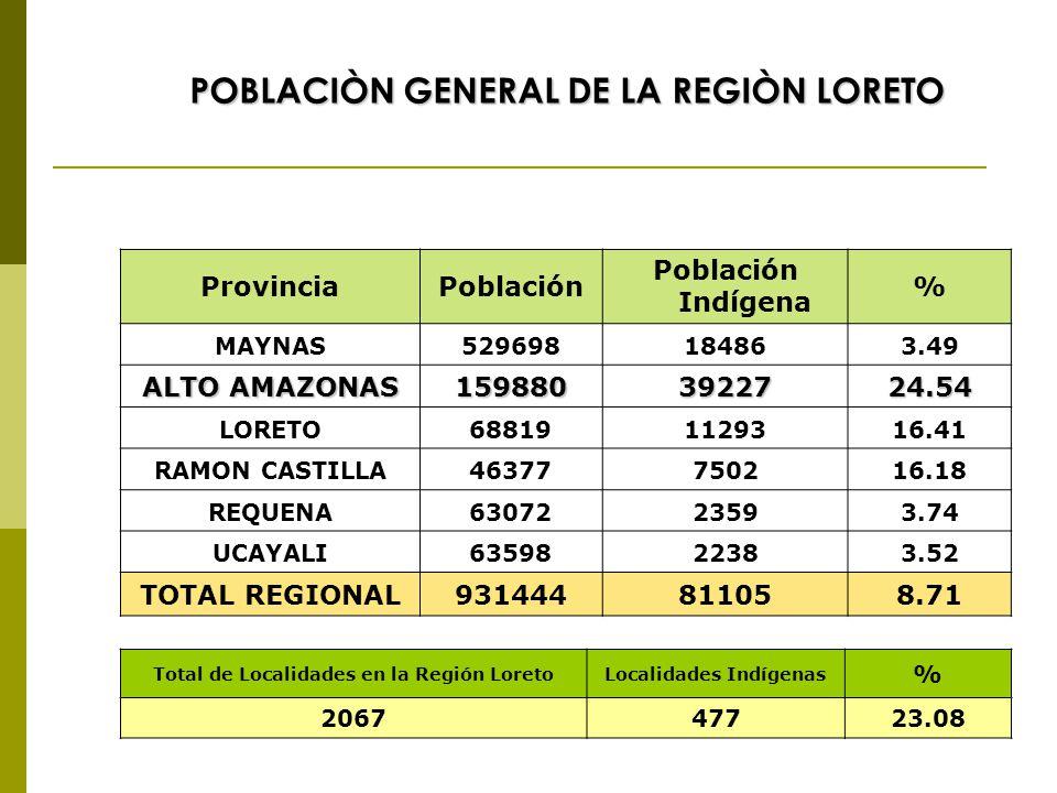 ProvinciaPoblación Población Indígena % MAYNAS529698184863.49 ALTO AMAZONAS 1598803922724.54 LORETO688191129316.41 RAMON CASTILLA46377750216.18 REQUENA6307223593.74 UCAYALI6359822383.52 TOTAL REGIONAL931444811058.71 Total de Localidades en la Región LoretoLocalidades Indígenas % 206747723.08 POBLACIÒN GENERAL DE LA REGIÒN LORETO