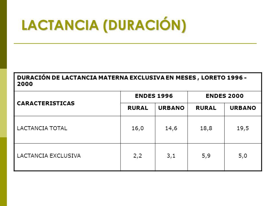 LACTANCIA (DURACIÓN) DURACIÓN DE LACTANCIA MATERNA EXCLUSIVA EN MESES, LORETO 1996 - 2000 CARACTERISTICAS ENDES 1996ENDES 2000 RURALURBANORURALURBANO LACTANCIA TOTAL16,014,618,819,5 LACTANCIA EXCLUSIVA2,23,15,95,0