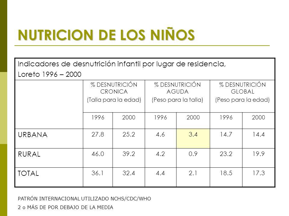 NUTRICION DE LOS NIÑOS Indicadores de desnutrición infantil por lugar de residencia, Loreto 1996 – 2000 % DESNUTRICIÓN CRONICA (Talla para la edad) % DESNUTRICIÓN AGUDA (Peso para la talla) % DESNUTRICIÓN GLOBAL (Peso para la edad) 199620001996200019962000 URBANA 27.825.24.63.414.714.4 RURAL 46.039.24.20.923.219.9 TOTAL 36.132.44.42.118.517.3 PATRÓN INTERNACIONAL UTILIZADO NCHS/CDC/WHO 2 o MÁS DE POR DEBAJO DE LA MEDIA