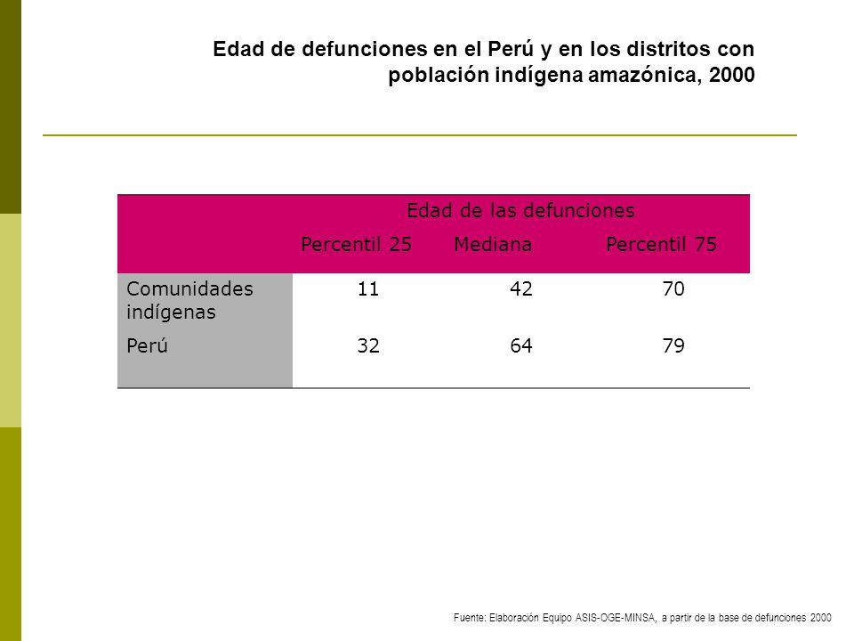 Edad de las defunciones Percentil 25MedianaPercentil 75 Comunidades indígenas 114270 Perú326479 Edad de defunciones en el Perú y en los distritos con población indígena amazónica, 2000 Fuente: Elaboración Equipo ASIS-OGE-MINSA, a partir de la base de defunciones 2000