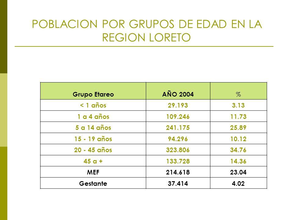POBLACION POR GRUPOS DE EDAD EN LA REGION LORETO Grupo EtareoAÑO 2004 % < 1 años29.1933.13 1 a 4 años109.24611.73 5 a 14 años241.17525.89 15 - 19 años94.29610.12 20 - 45 años323.80634.76 45 a +133.72814.36 MEF214.61823.04 Gestante37.4144.02