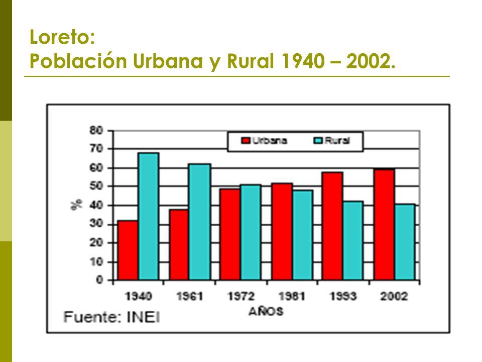 Loreto: Población Urbana y Rural 1940 – 2002.