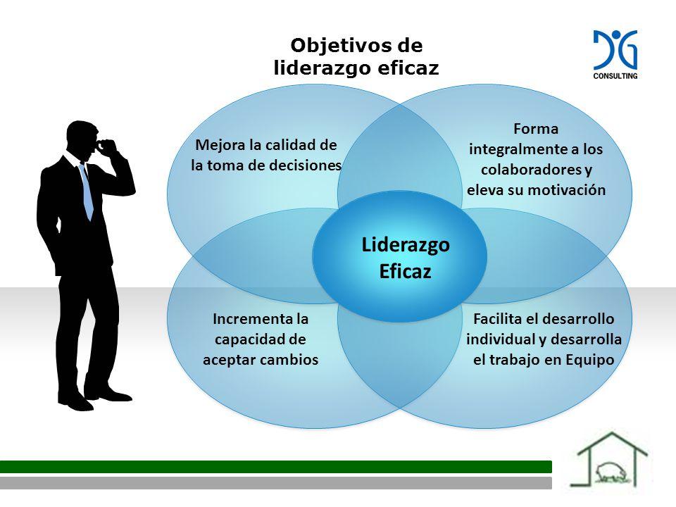 Liderazgo Eficaz Forma integralmente a los colaboradores y eleva su motivación Facilita el desarrollo individual y desarrolla el trabajo en Equipo Mejora la calidad de la toma de decisiones Incrementa la capacidad de aceptar cambios Objetivos de liderazgo eficaz