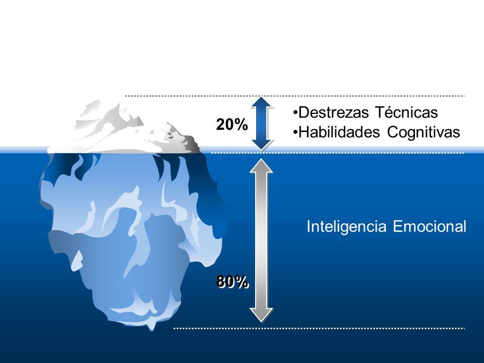 Destrezas Técnicas Habilidades Cognitivas Inteligencia Emocional 20% 80%