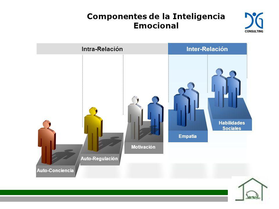 Intra-Relación Inter-Relación Auto-Conciencia Auto-Regulación Motivación Empatía Habilidades Sociales Componentes de la Inteligencia Emocional