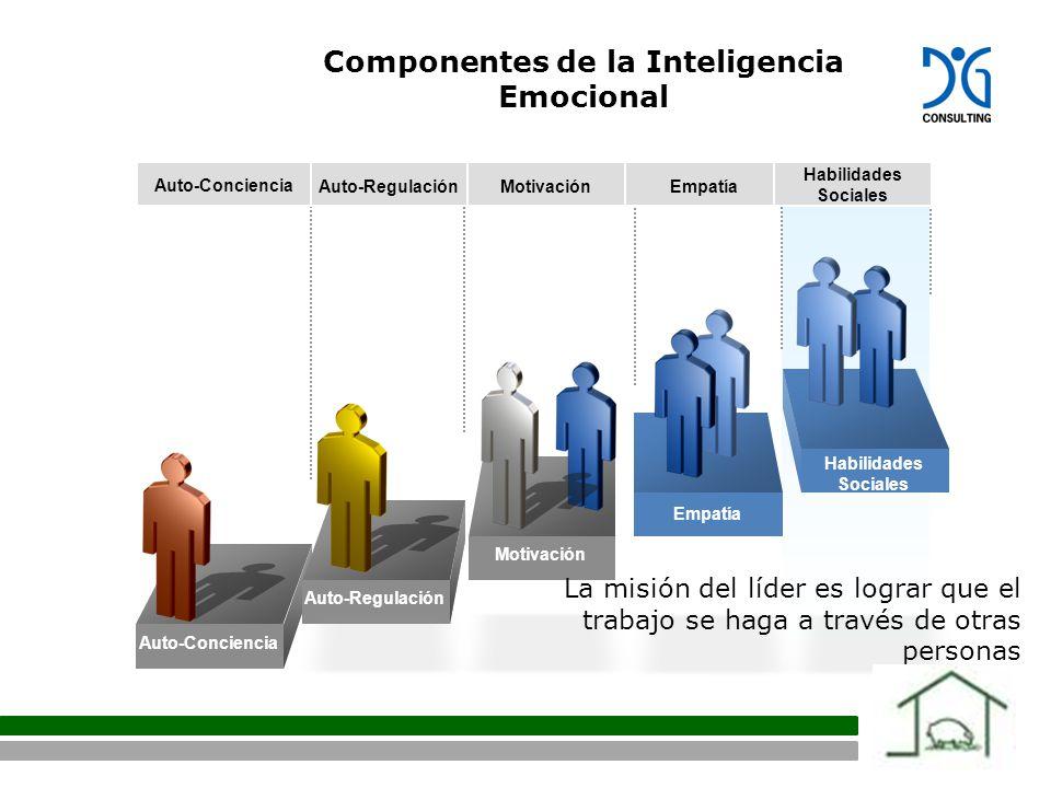 Auto-Conciencia Auto-Regulación Motivación Empatía Habilidades Sociales Componentes de la Inteligencia Emocional Auto-Conciencia Auto-RegulaciónMotivaciónEmpatía Habilidades Sociales La misión del líder es lograr que el trabajo se haga a través de otras personas