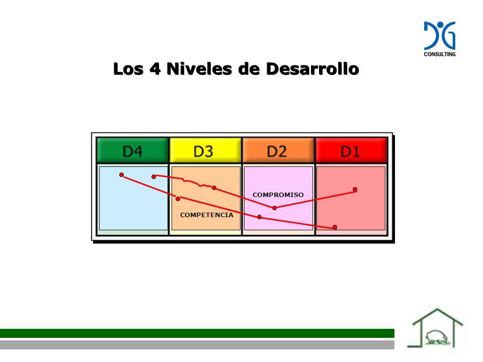 Los 4 Niveles de Desarrollo COMPROMISO COMPETENCIA