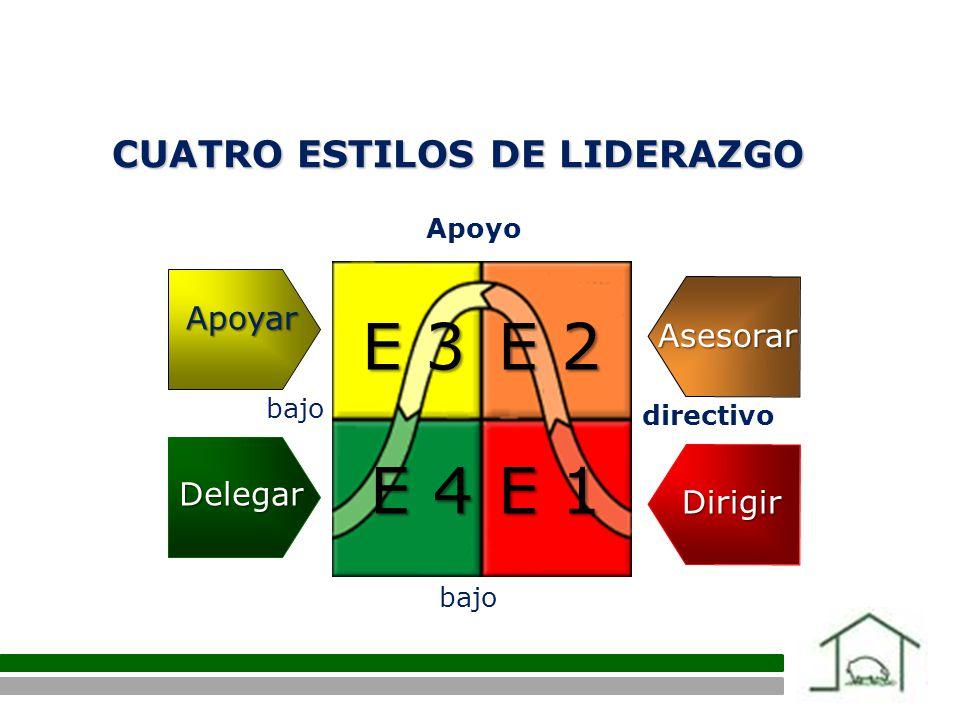 Apoyo directivo bajo E 1 E 2 E 3 E 4 Dirigir Asesorar Apoyar Delegar CUATRO ESTILOS DE LIDERAZGO