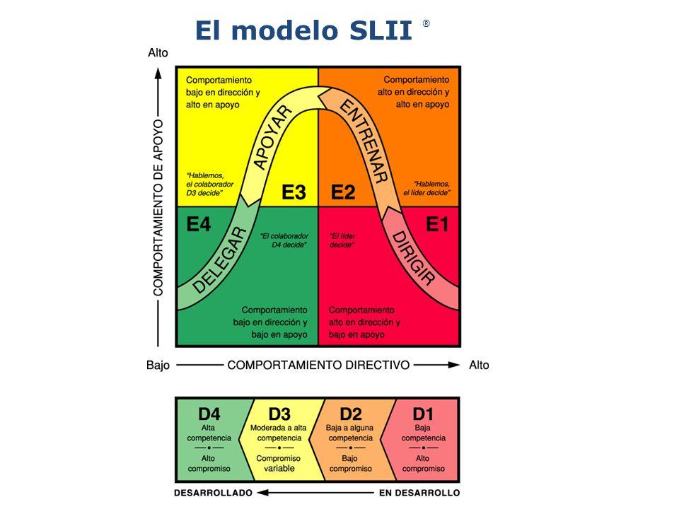 El modelo SLII ®