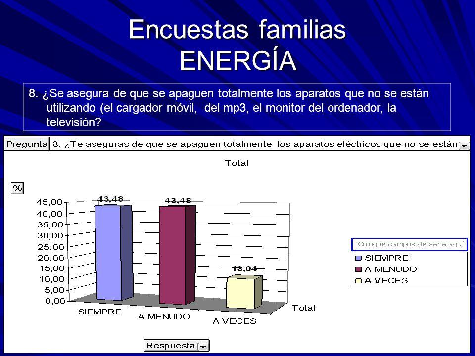 Encuestas familias ENERGÍA 8.